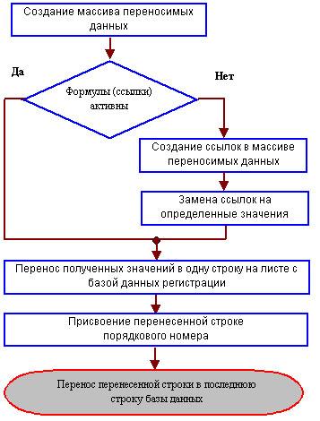 Формула расчета неустойки при долевом участии