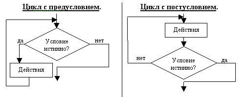 Блок схема алгоритма с предусловием примеры